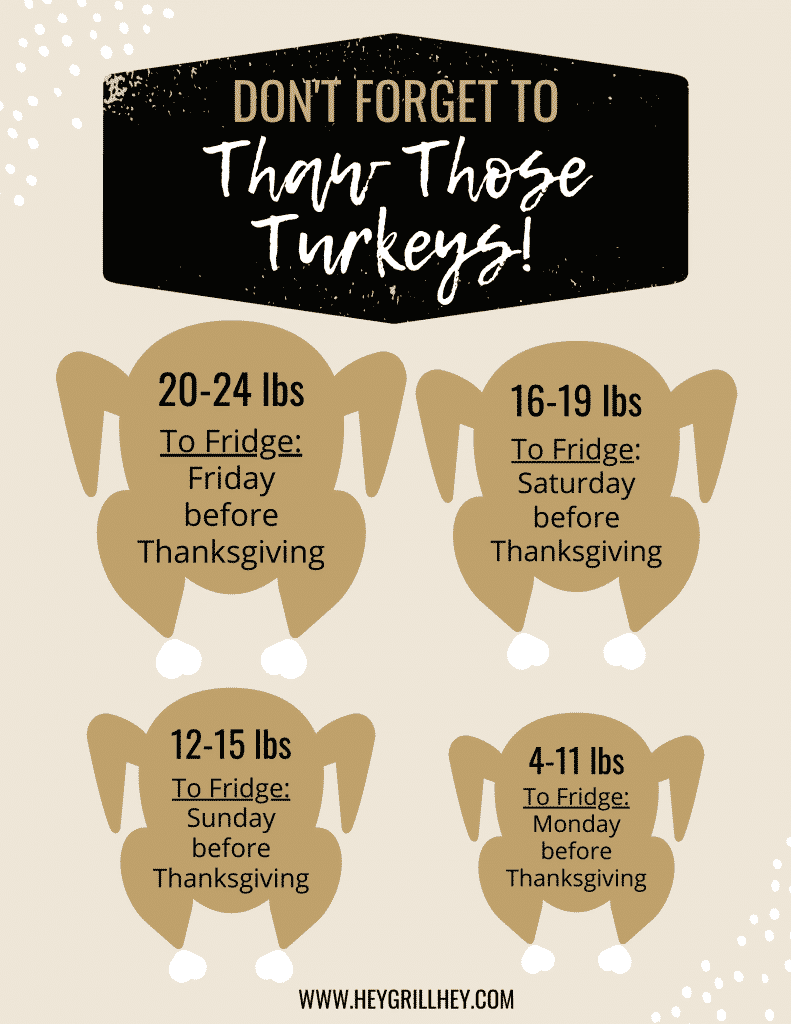 Four illustrated turkeys of increasing size showing when to thaw turkey.